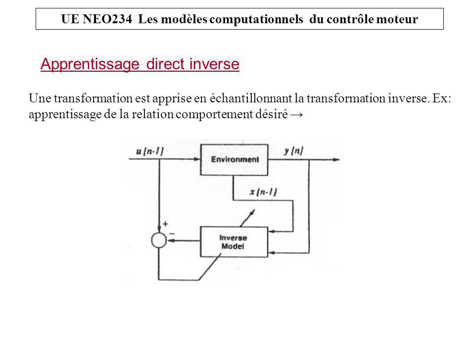 Apprentissage direct inverse UE NEO234 Les modèles computationnels du contrôle moteur Une transformation est apprise en échantillonnant la transformation inverse.