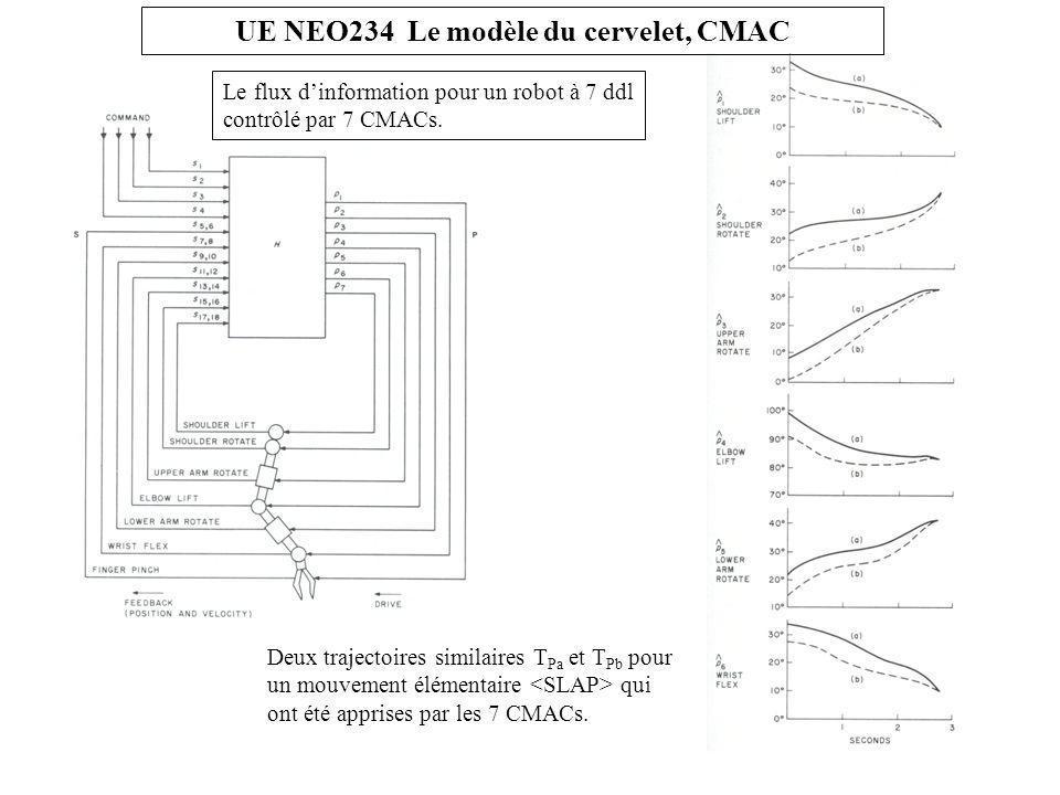Le flux d'information pour un robot à 7 ddl contrôlé par 7 CMACs.