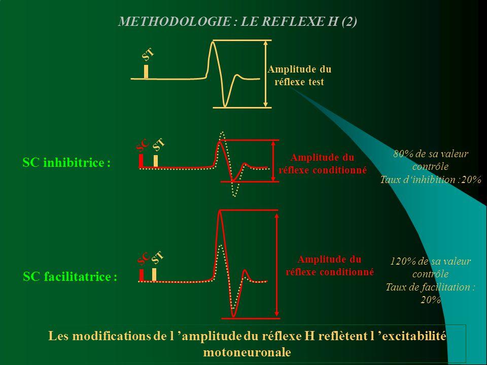 ST METHODOLOGIE : LE REFLEXE H (2) ST Amplitude du réflexe test SC Amplitude du réflexe conditionné SC Amplitude du réflexe conditionné SC inhibitrice