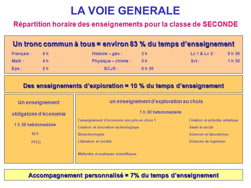 Répartition horaire des enseignements pour la classe de SECONDE LA VOIE GENERALE Un tronc commun à tous = environ 83 % du temps d'enseignement Françai