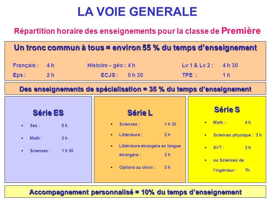 Répartition horaire des enseignements pour la classe de Première LA VOIE GENERALE Un tronc commun à tous = environ 55 % du temps d'enseignement França
