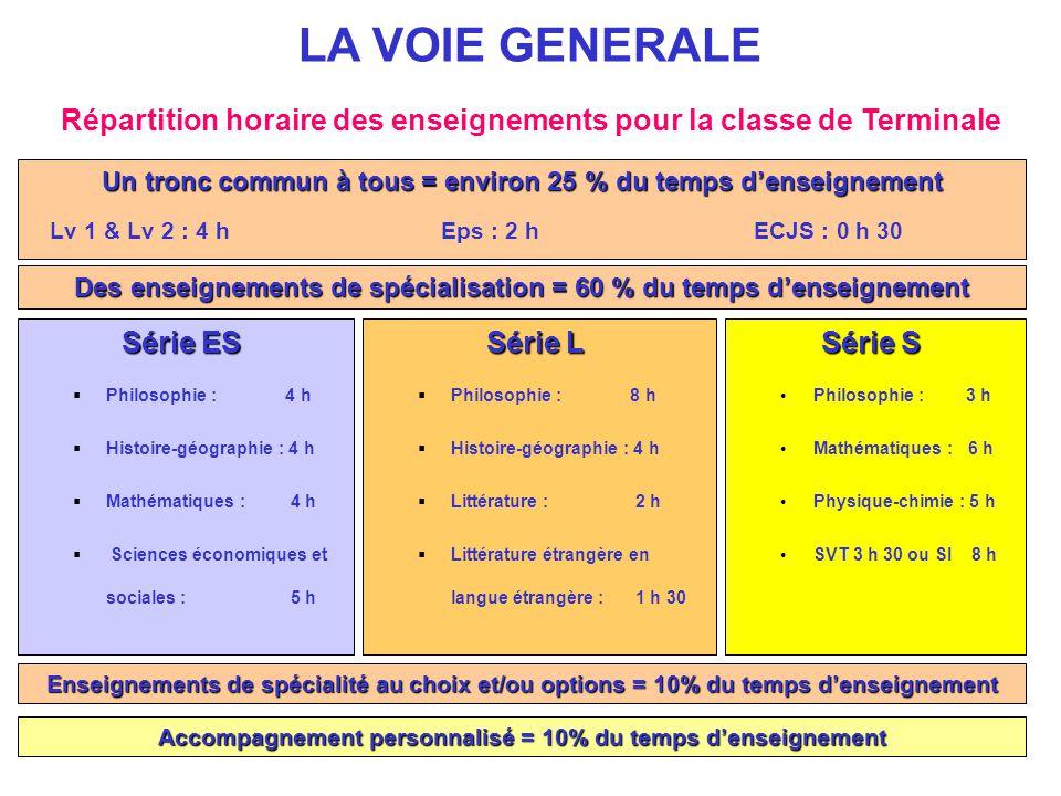 Répartition horaire des enseignements pour la classe de Terminale LA VOIE GENERALE Un tronc commun à tous = environ 25 % du temps d'enseignement Lv 1