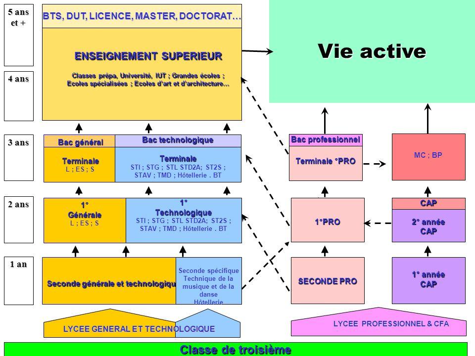 LYCEE PROFESSIONNEL & CFA ENSEIGNEMENT SUPERIEUR Classes prépa, Université, IUT ; Grandes écoles ; Ecoles spécialisées ; Ecoles d'art et d'architectur