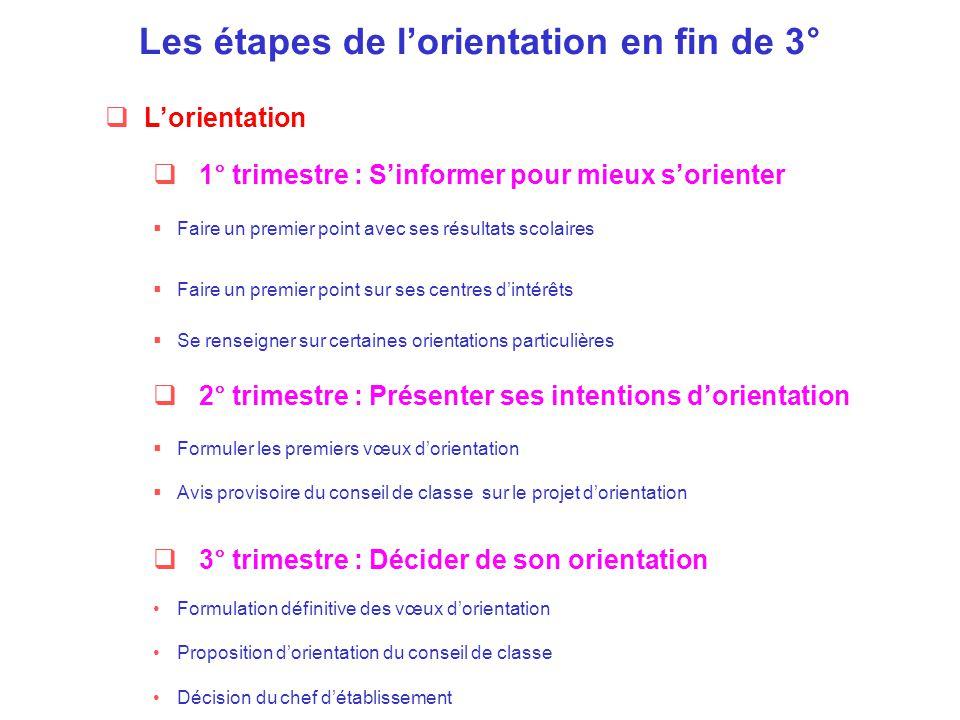  L'orientation Les étapes de l'orientation en fin de 3°  1° trimestre : S'informer pour mieux s'orienter  Faire un premier point avec ses résultats