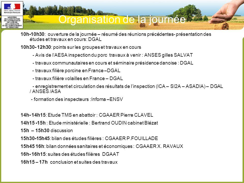 Organisation de la journée 10h-10h30: ouverture de la journée – résumé des réunions précédentes- présentation des études et travaux en cours: DGAL 10h30- 12h30: points sur les groupes et travaux en cours - Avis de l'AESA inspection du porc travaux à venir : ANSES gilles SALVAT - travaux communautaires en cours et séminaire présidence danoise : DGAL - travaux filière porcine en France –DGAL - travaux filière volailles en France – DGAL - enregistrement et circulation des résultats de l'inspection (ICA – SI2A – ASADIA) – DGAL / ANSES /ASA - formation des inspecteurs :Infoma –ENSV 14h- 14h15: Etude TMS en abattoir : CGAAER Pierre CLAVEL 14h15 -15h : Etude ministérielle : Bertrand OUDIN cabinet Blézat 15h – 15h30 discussion 15h30-15h45: bilan des études filières : CGAAER P.FOUILLADE 15h45 16h: bilan données sanitaires et économiques : CGAAER X.