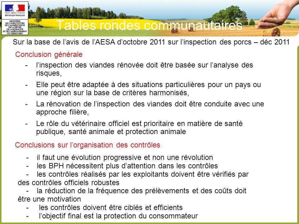 Tables rondes communautaires -l'inspection des viandes rénovée doit être basée sur l'analyse des risques, -Elle peut être adaptée à des situations particulières pour un pays ou une région sur la base de critères harmonisés, -La rénovation de l'inspection des viandes doit être conduite avec une approche filière, -Le rôle du vétérinaire officiel est prioritaire en matière de santé publique, santé animale et protection animale Sur la base de l'avis de l'AESA d'octobre 2011 sur l'inspection des porcs – déc 2011 Conclusion générale Conclusions sur l'organisation des contrôles - il faut une évolution progressive et non une révolution - les BPH nécessitent plus d'attention dans les contrôles - les contrôles réalisés par les exploitants doivent être vérifiés par des contrôles officiels robustes - la réduction de la fréquence des prélèvements et des coûts doit être une motivation - les contrôles doivent être ciblés et efficients - l'objectif final est la protection du consommateur