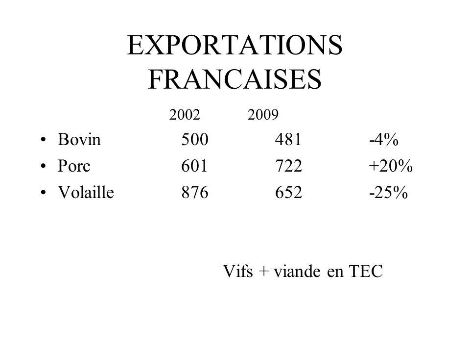 EXPORTATIONS FRANCAISES 2002 2009 Bovin500481-4% Porc601722+20% Volaille876652-25% Vifs + viande en TEC