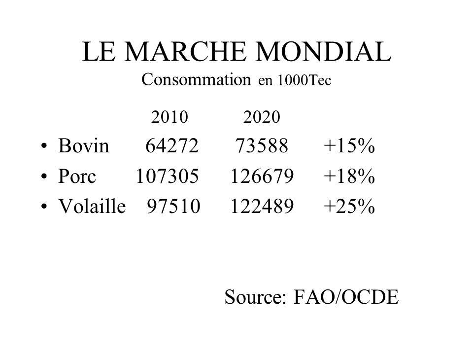 LE MARCHE MONDIAL Consommation en 1000Tec 2010 2020 Bovin 64272 73588+15% Porc107305126679+18% Volaille 97510122489+25% Source: FAO/OCDE
