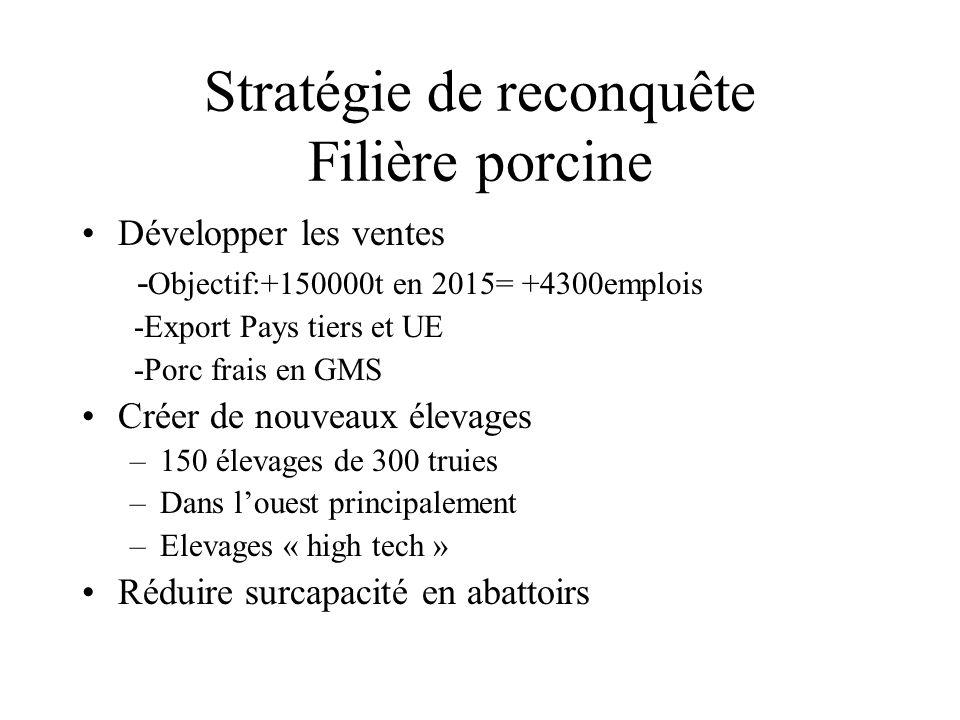 Stratégie de reconquête Filière porcine Développer les ventes - Objectif:+150000t en 2015= +4300emplois -Export Pays tiers et UE -Porc frais en GMS Cr