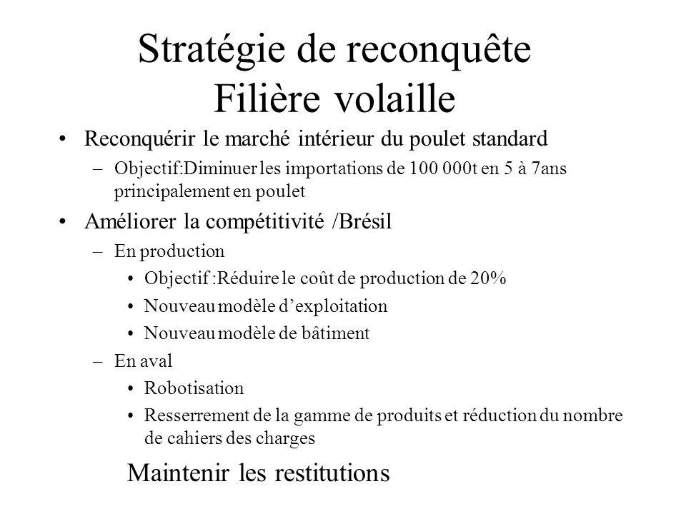 Stratégie de reconquête Filière volaille Reconquérir le marché intérieur du poulet standard –Objectif:Diminuer les importations de 100 000t en 5 à 7an