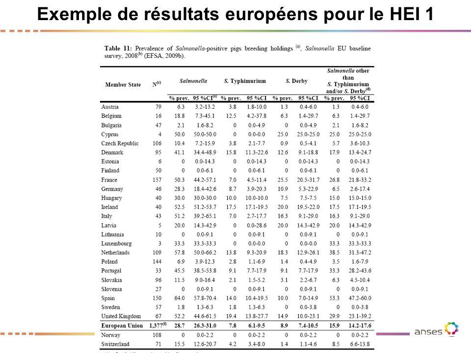 Exemple de résultats européens pour le HEI 1