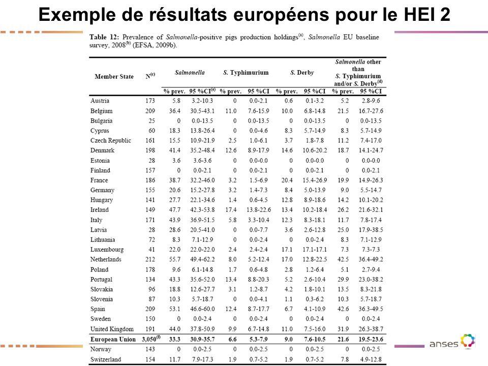 Exemple de résultats européens pour le HEI 2