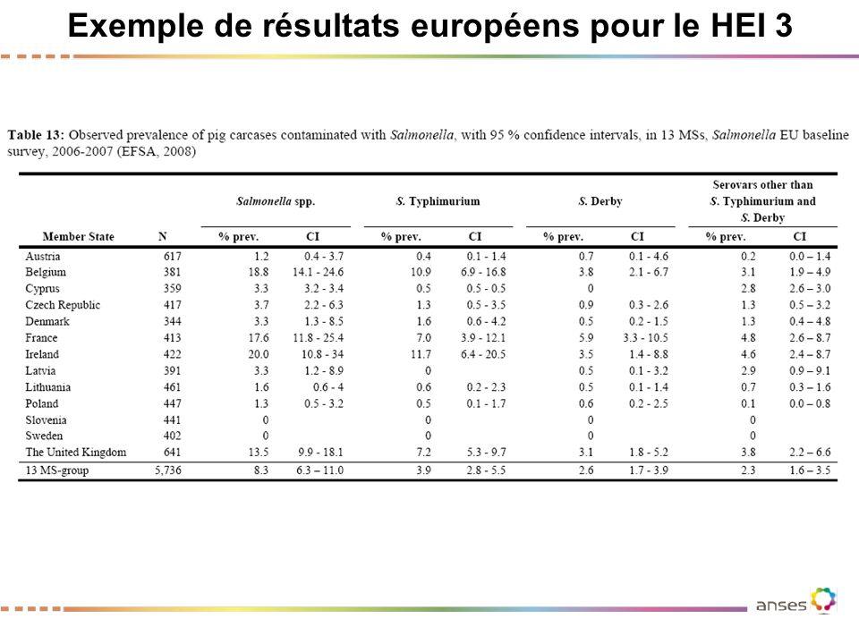 Exemple de résultats européens pour le HEI 3