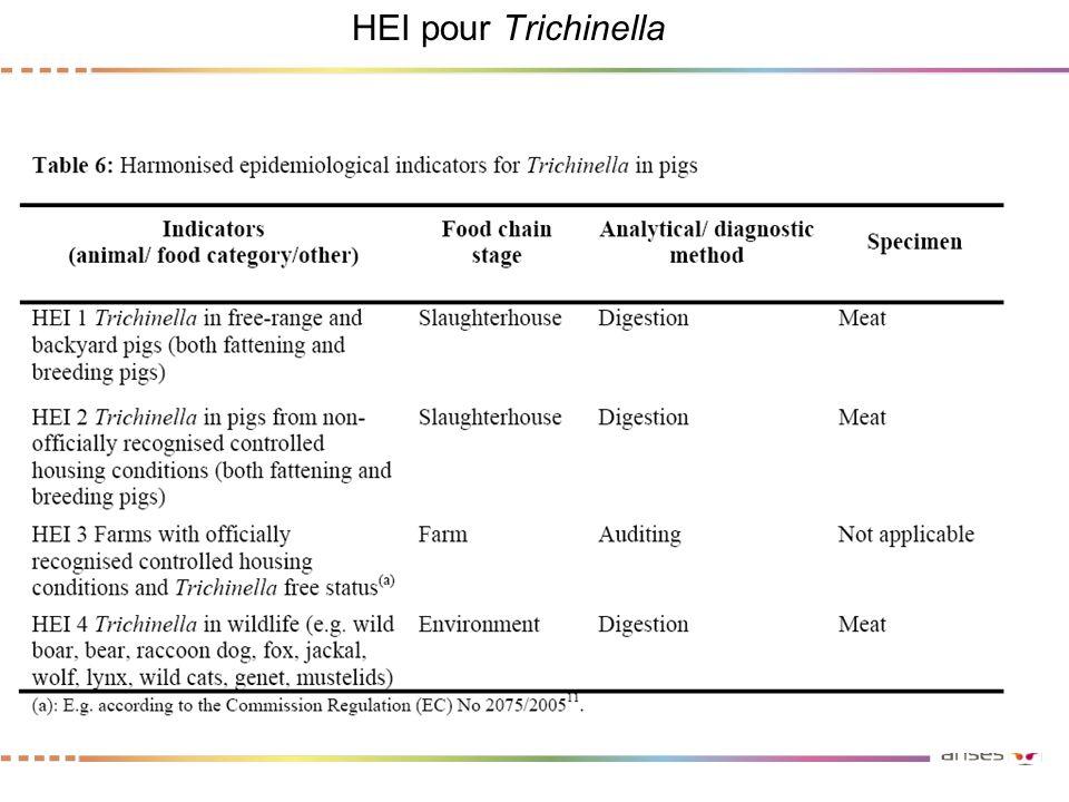 HEI pour Trichinella