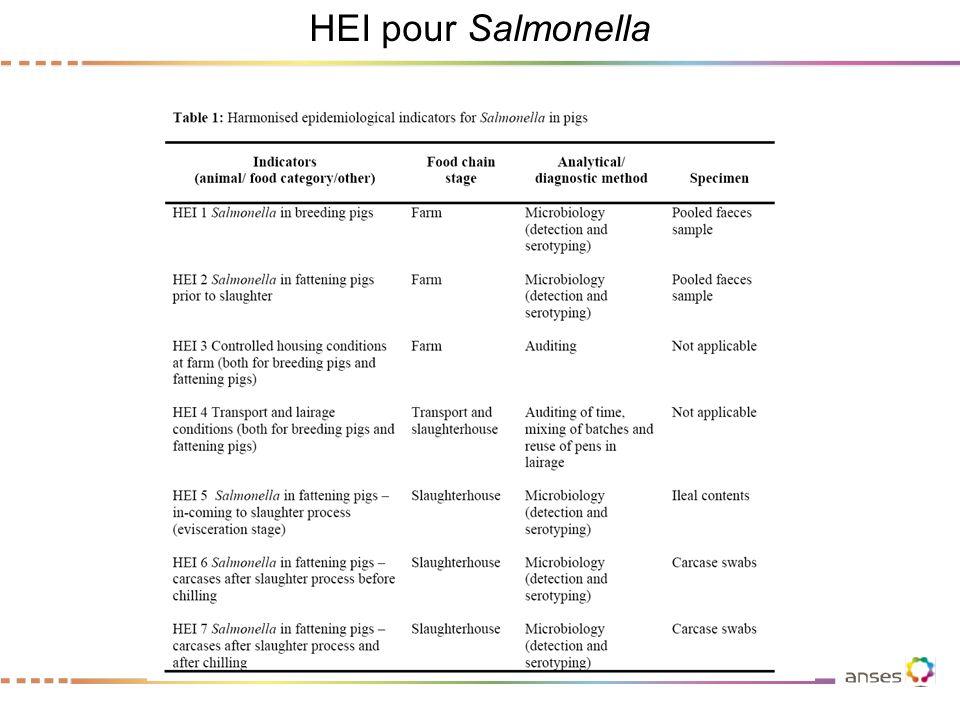 Interprétation des HEI pour Salmonella