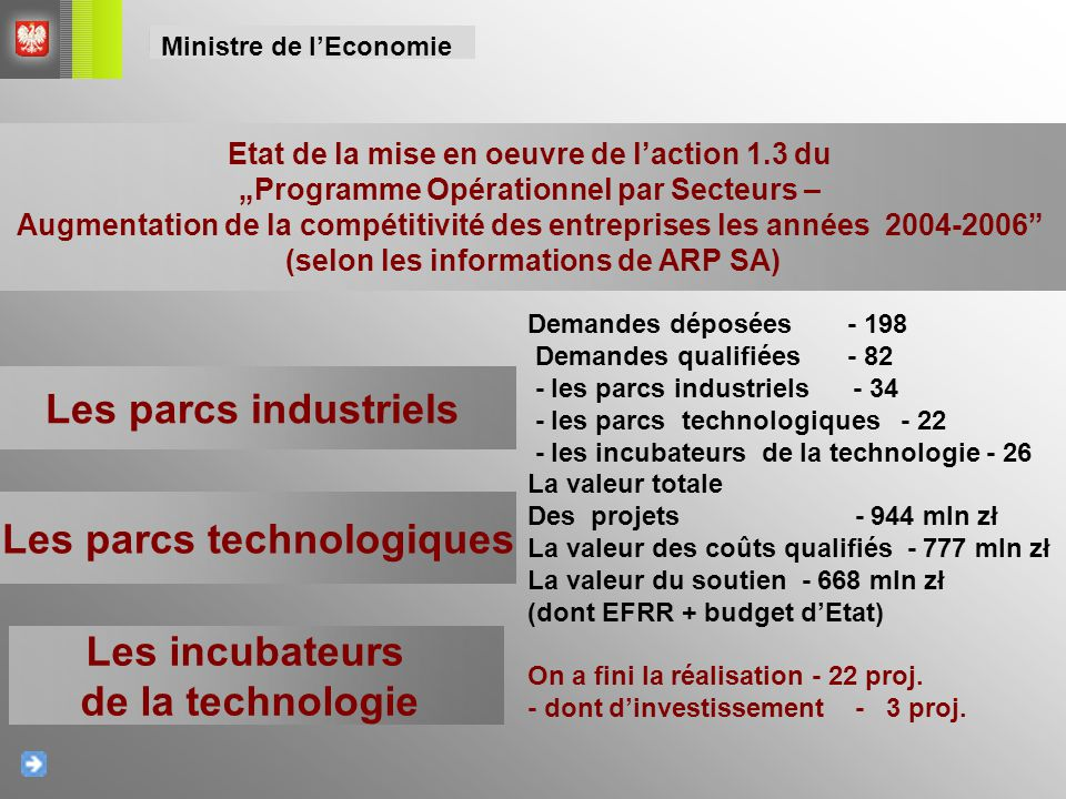 Les parcs industriels Les parcs technologiques Les incubateurs de la technologie Demandes déposées - 198 Demandes qualifiées - 82 - les parcs industri