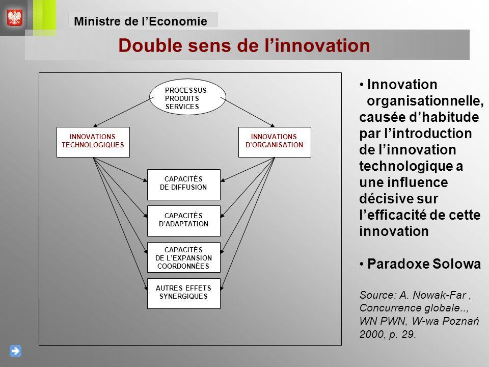 Voïvodie de Subcarpathie (podkarpackie) – priorité 1 – Économie concurrentielle et innovante Voïvodie de Podlachie (podlaskie) – priorité 1.