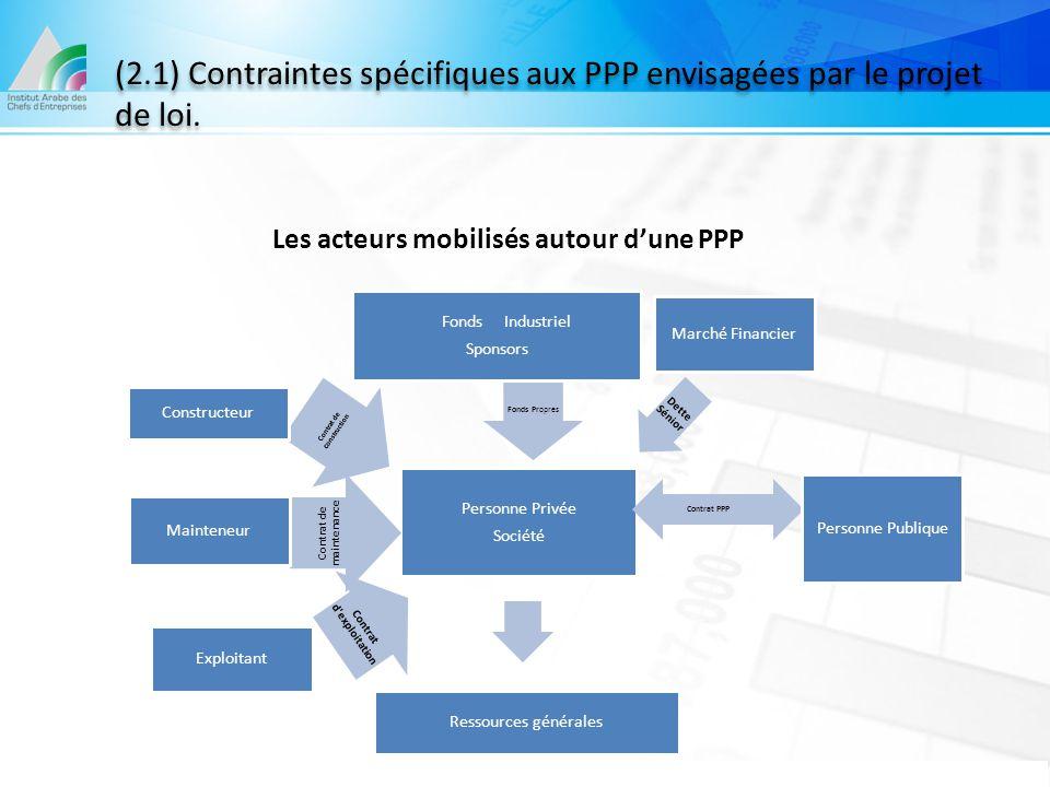 Personne Privée Société Fonds Pr opres Fonds Industriel Sponsors Dette Sénior Marché Financier Contrat d'exploitation Exploitant Contrat PPP Personne