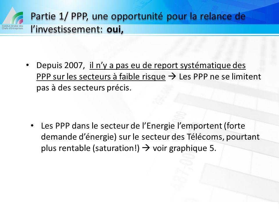 Depuis 2007, il n'y a pas eu de report systématique des PPP sur les secteurs à faible risque  Les PPP ne se limitent pas à des secteurs précis. Les P