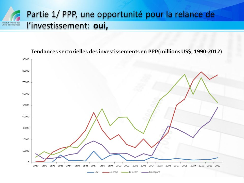 Partie 1/ PPP, une opportunité pour la relance de l'investissement: oui, Tendances sectorielles des investissements en PPP(millions US$, 1990-2012)