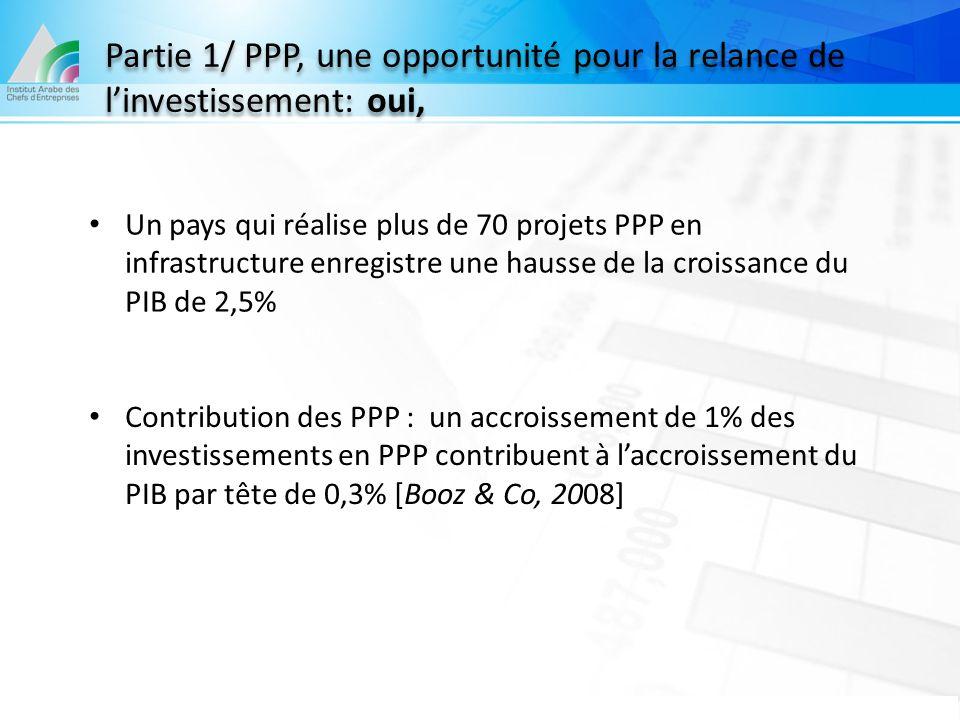 Partie 1/ PPP, une opportunité pour la relance de l'investissement: oui, Un pays qui réalise plus de 70 projets PPP en infrastructure enregistre une h