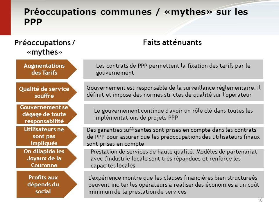 10 Préoccupations communes / «mythes» sur les PPP Préoccupations / «mythes» Faits atténuants Les contrats de PPP permettent la fixation des tarifs par