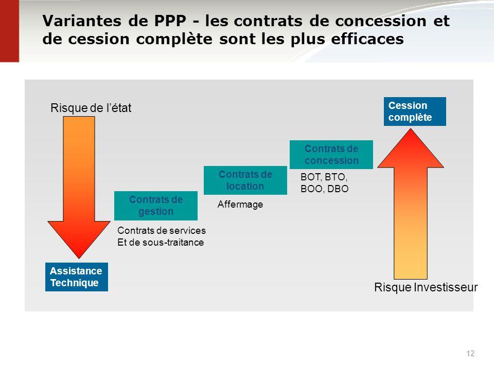 Variantes de PPP - les contrats de concession et de cession complète sont les plus efficaces 12 Cession complète Contrats de gestion Contrats de servi