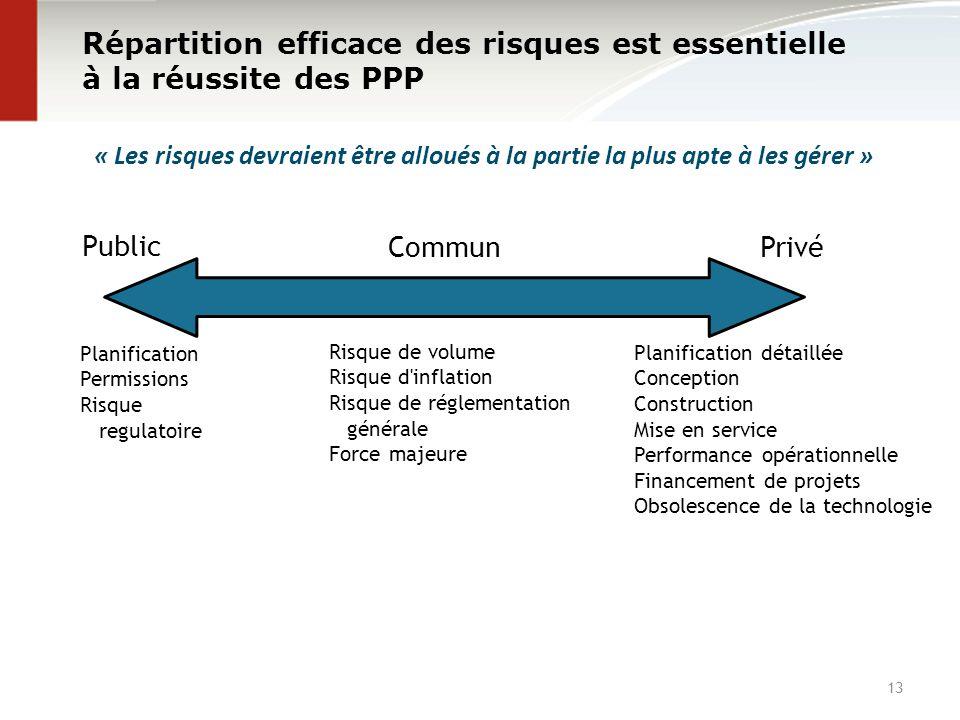 Répartition efficace des risques est essentielle à la réussite des PPP 13 « Les risques devraient être alloués à la partie la plus apte à les gérer »