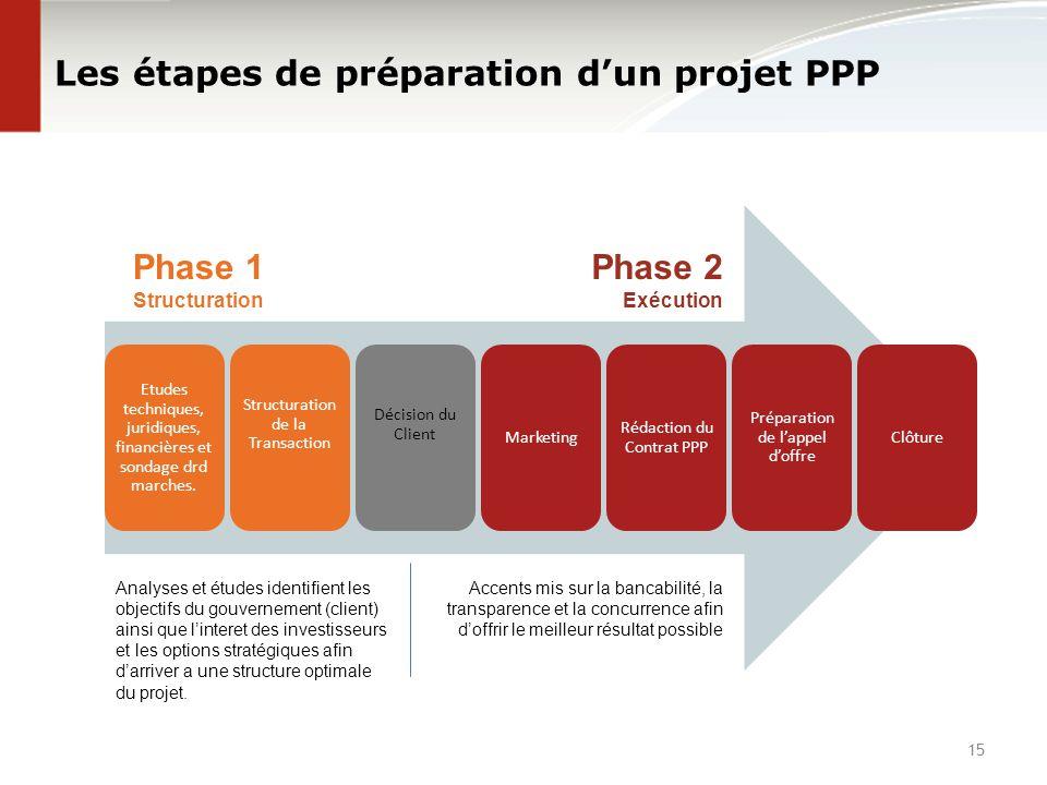 Les étapes de préparation d'un projet PPP Etudes techniques, juridiques, financières et sondage drd marches. Structuration de la Transaction Décision