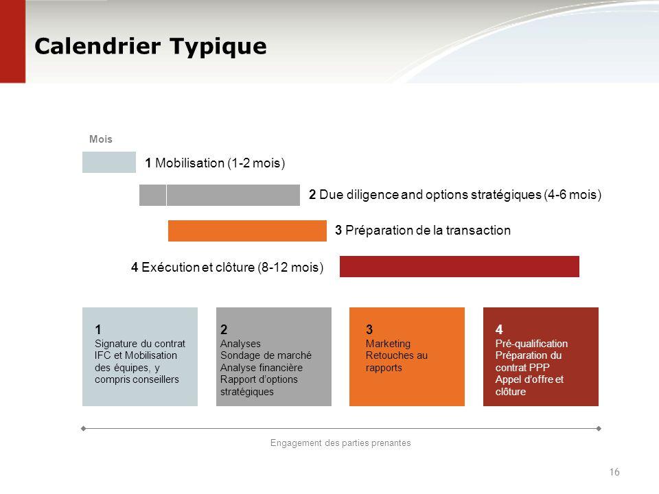 Calendrier Typique 1 Signature du contrat IFC et Mobilisation des équipes, y compris conseillers 2 Analyses Sondage de marché Analyse financière Rappo