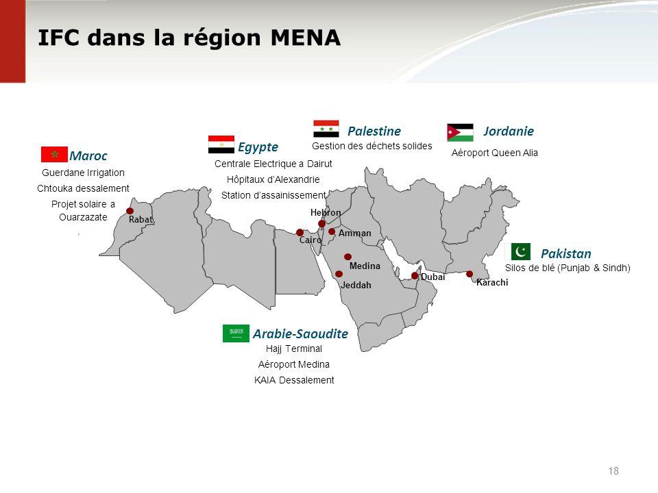 IFC dans la région MENA Amman Dubai Cairo Arabie-Saoudite Hajj Terminal Aéroport Medina KAIA Dessalement Palestine Gestion des déchets solides Maroc G