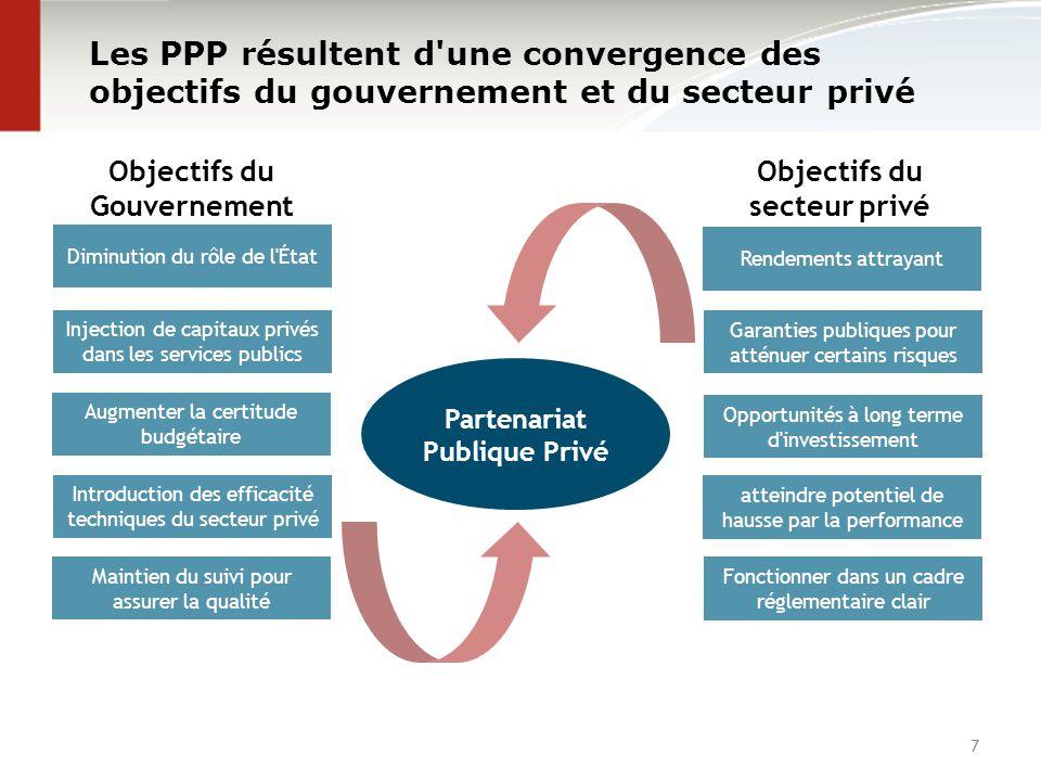 7 Les PPP résultent d'une convergence des objectifs du gouvernement et du secteur privé Objectifs du Gouvernement Objectifs du secteur privé Diminutio