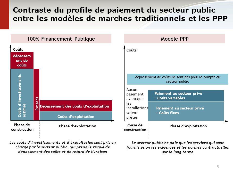 8 Contraste du profile de paiement du secteur public entre les modèles de marches traditionnels et les PPP Les coûts d'investissements et d'exploitati