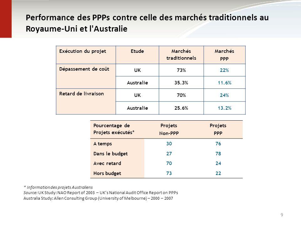 Performance des PPPs contre celle des marchés traditionnels au Royaume-Uni et l'Australie 9 Exécution du projetEtude Marchés traditionnels Marchés PPP