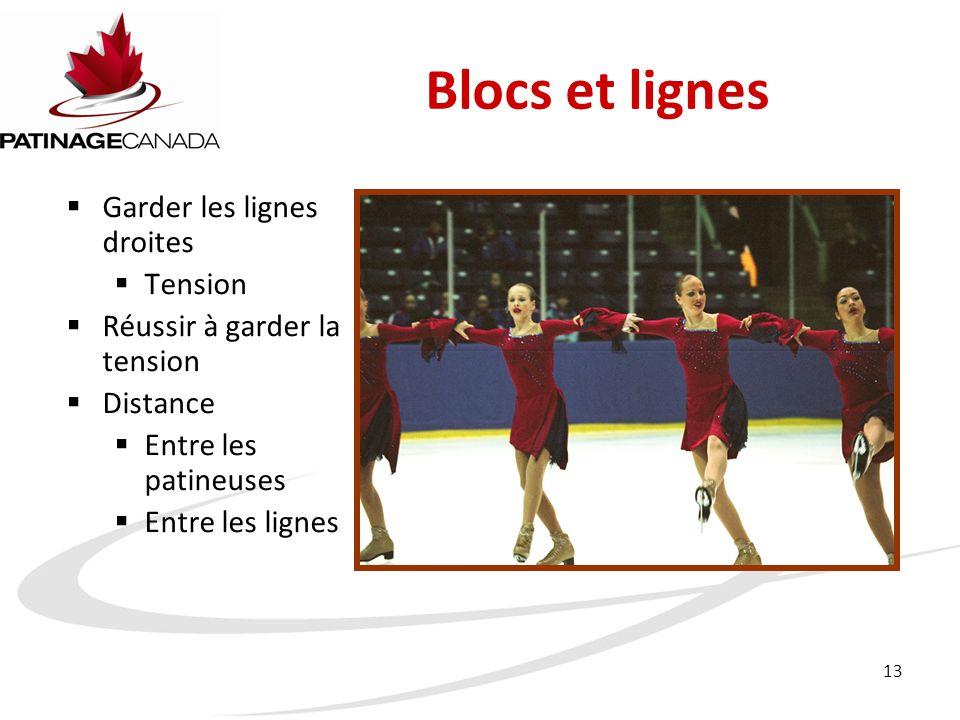 13 Blocs et lignes  Garder les lignes droites  Tension  Réussir à garder la tension  Distance  Entre les patineuses  Entre les lignes