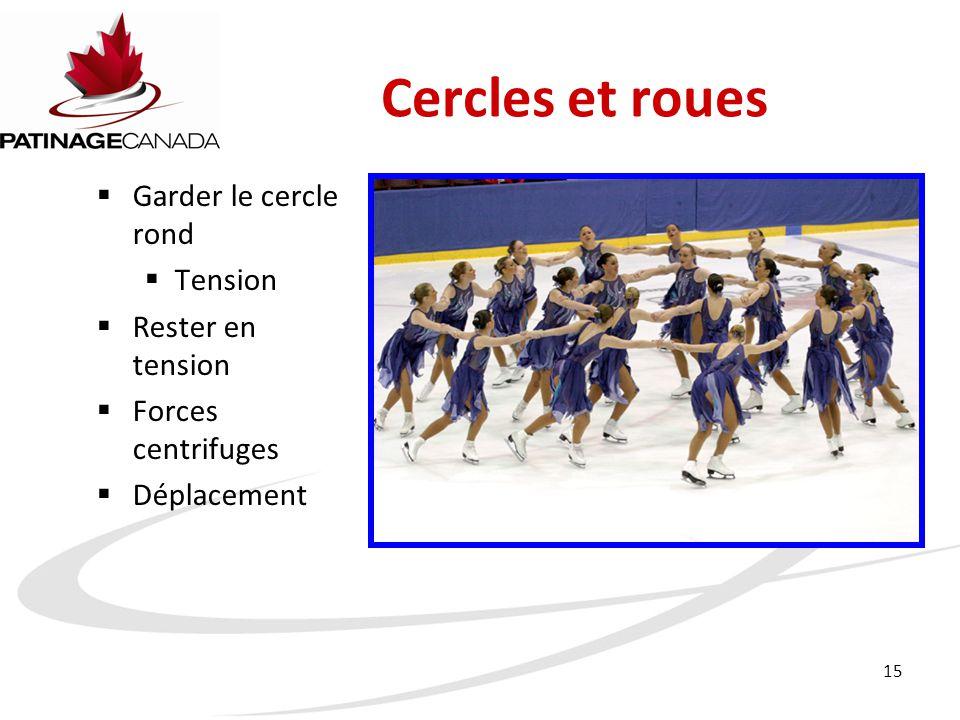 15 Cercles et roues  Garder le cercle rond  Tension  Rester en tension  Forces centrifuges  Déplacement