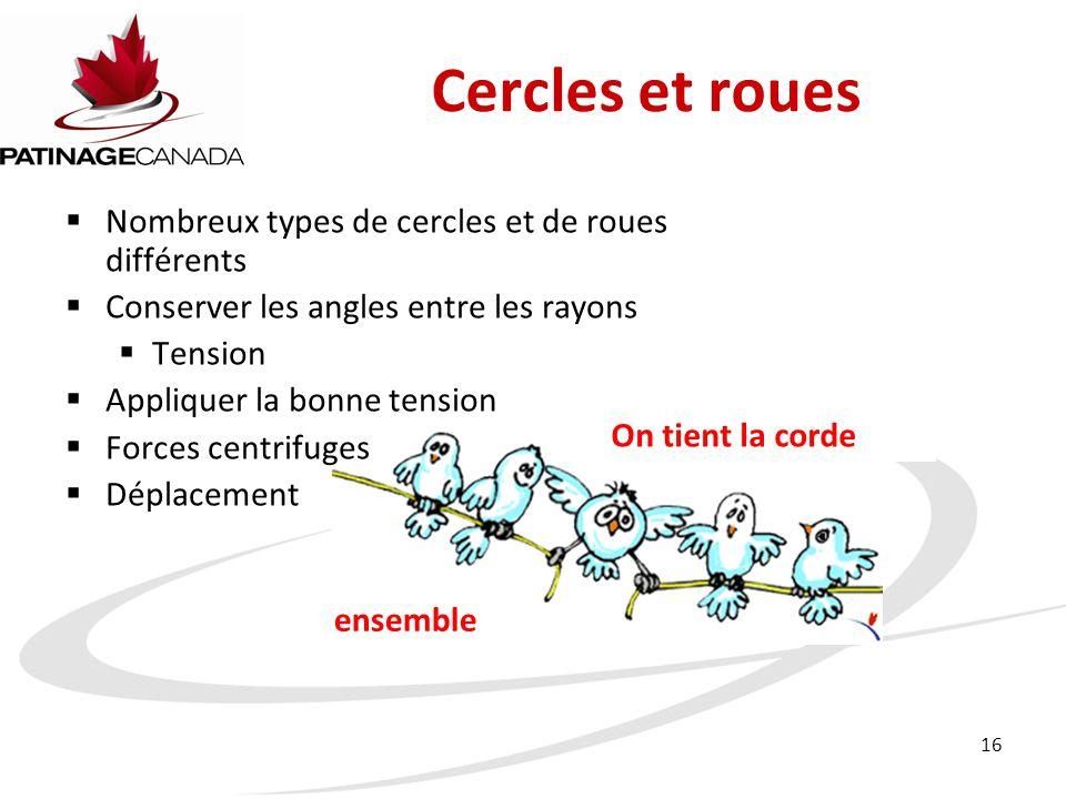 16 Cercles et roues  Nombreux types de cercles et de roues différents  Conserver les angles entre les rayons  Tension  Appliquer la bonne tension  Forces centrifuges  Déplacement On tient la corde ensemble