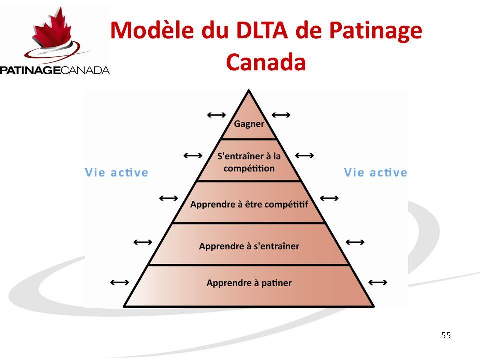 55 Modèle du DLTA de Patinage Canada