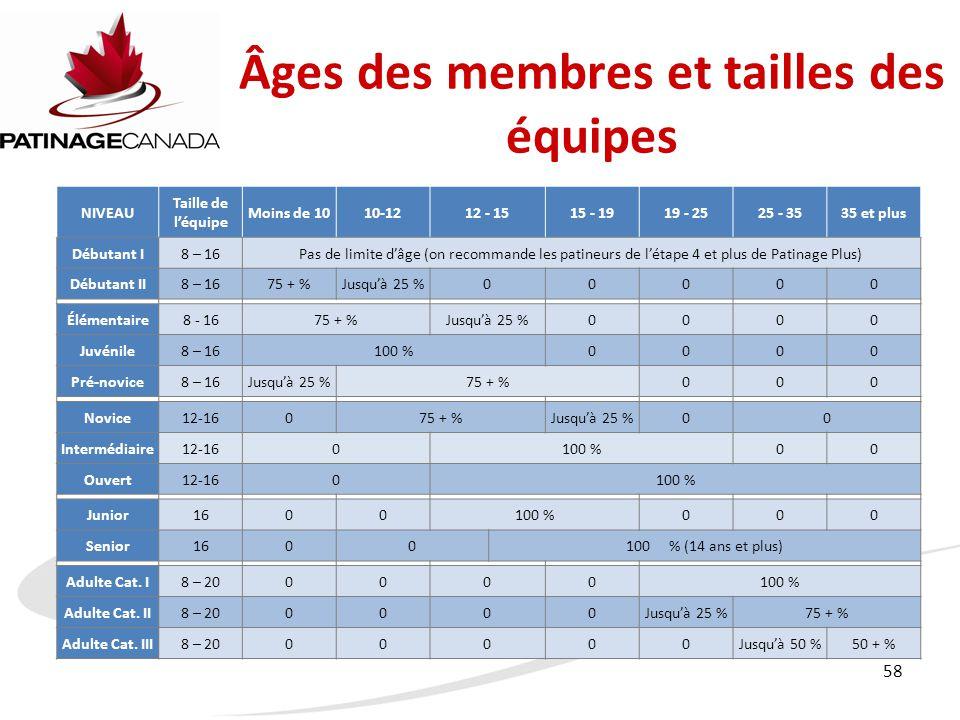 58 Âges des membres et tailles des équipes NIVEAU Taille de l'équipe Moins de 1010-1212 - 1515 - 1919 - 2525 - 3535 et plus Débutant I8 – 16Pas de limite d'âge (on recommande les patineurs de l'étape 4 et plus de Patinage Plus) Débutant II8 – 1675 + %Jusqu'à 25 %00000 Élémentaire8 - 1675 + %Jusqu'à 25 %0000 Juvénile8 – 16100 %0000 Pré-novice8 – 16Jusqu'à 25 %75 + %000 Novice12-16075 + %Jusqu'à 25 %00 Intermédiaire12-160100 %00 Ouvert12-160100 % Junior1600100 %000 Senior1600100 % (14 ans et plus) Adulte Cat.