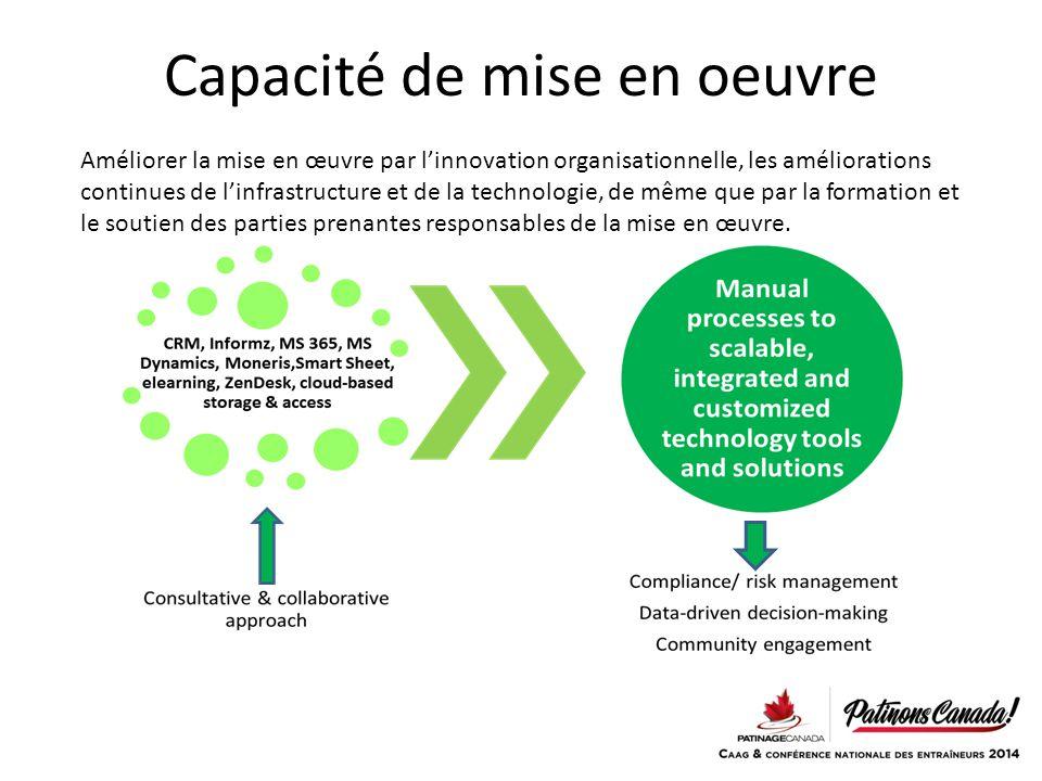 Capacité de mise en oeuvre Améliorer la mise en œuvre par l'innovation organisationnelle, les améliorations continues de l'infrastructure et de la technologie, de même que par la formation et le soutien des parties prenantes responsables de la mise en œuvre.