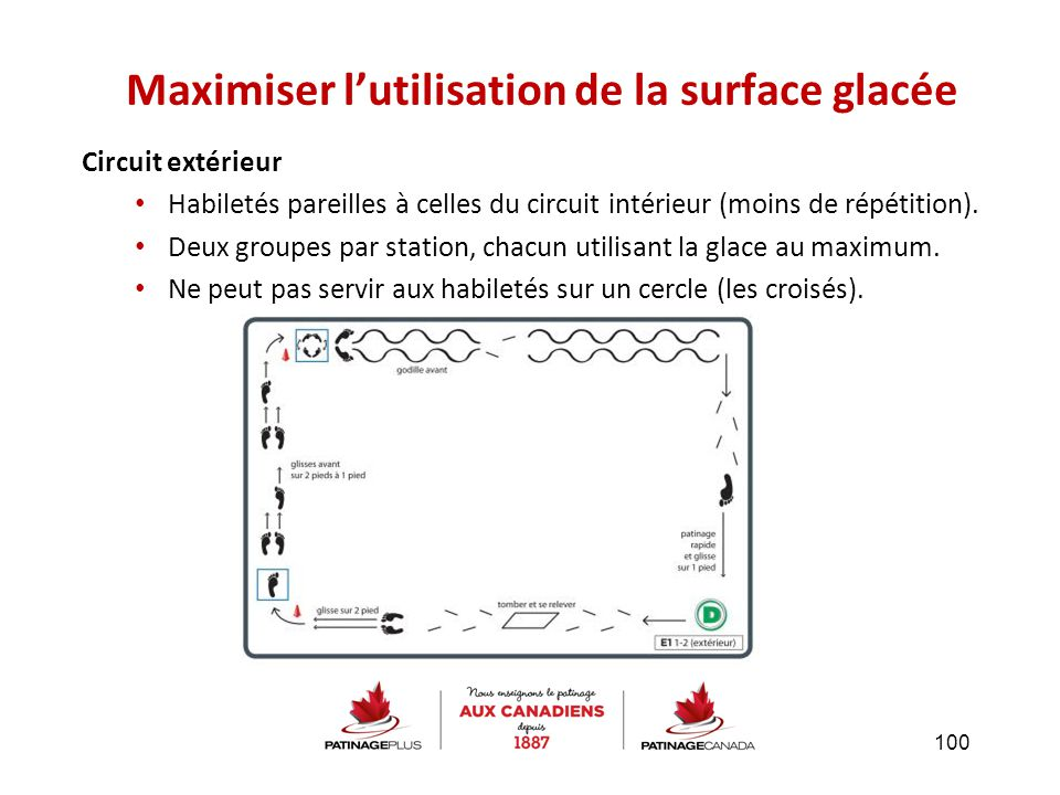Circuit extérieur Habiletés pareilles à celles du circuit intérieur (moins de répétition). Deux groupes par station, chacun utilisant la glace au maxi