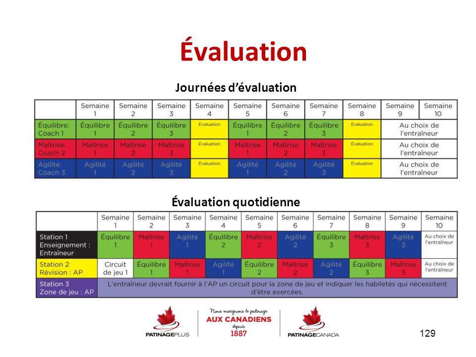 Évaluation Journées d'évaluation Évaluation quotidienne 129