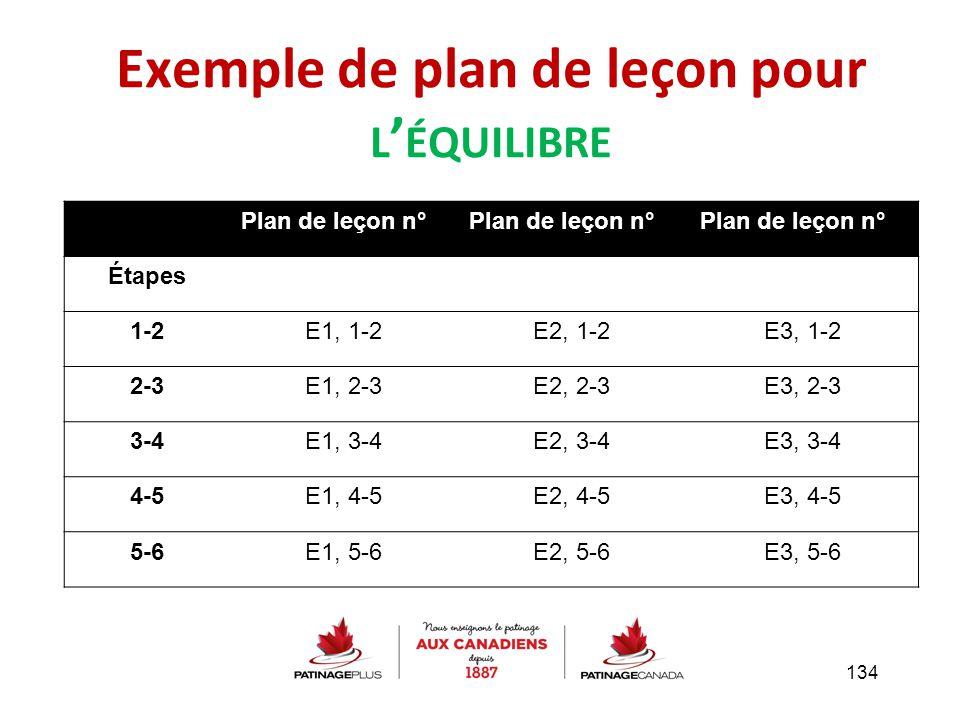 Exemple de plan de leçon pour L ' ÉQUILIBRE 134 Plan de leçon n° 1Plan de leçon n° 2Plan de leçon n° 3 Étapes 1-2E1, 1-2E2, 1-2E3, 1-2 2-3E1, 2-3E2, 2