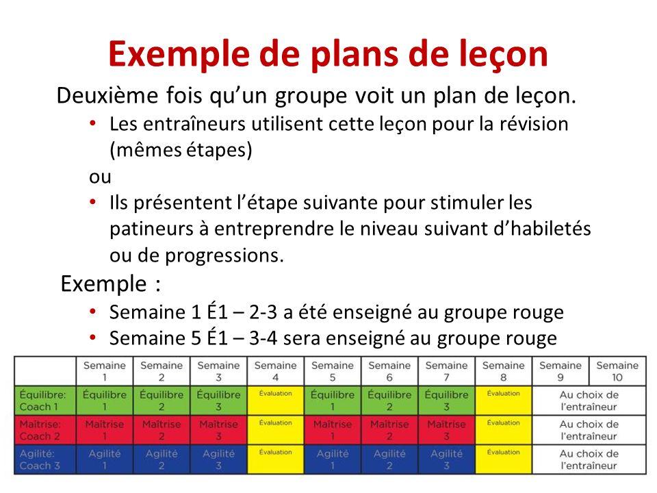 Exemple de plans de leçon Deuxième fois qu'un groupe voit un plan de leçon. Les entraîneurs utilisent cette leçon pour la révision (mêmes étapes) ou I