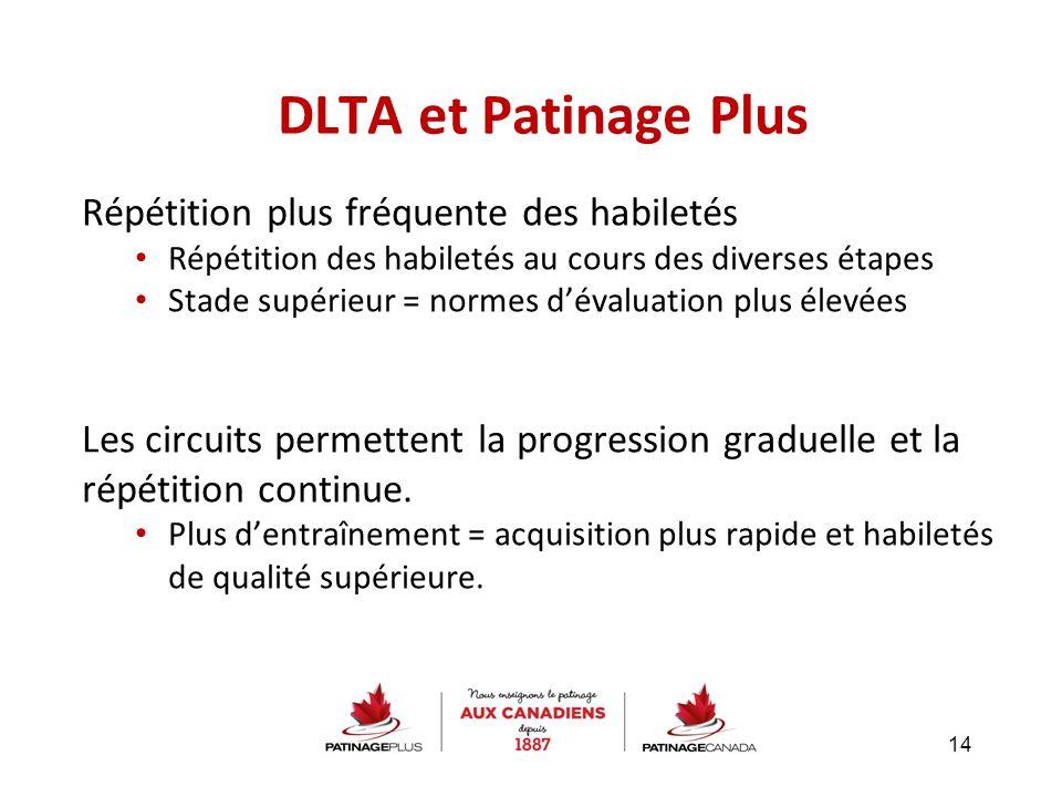 DLTA et Patinage Plus Répétition plus fréquente des habiletés Répétition des habiletés au cours des diverses étapes Stade supérieur = normes d'évaluat