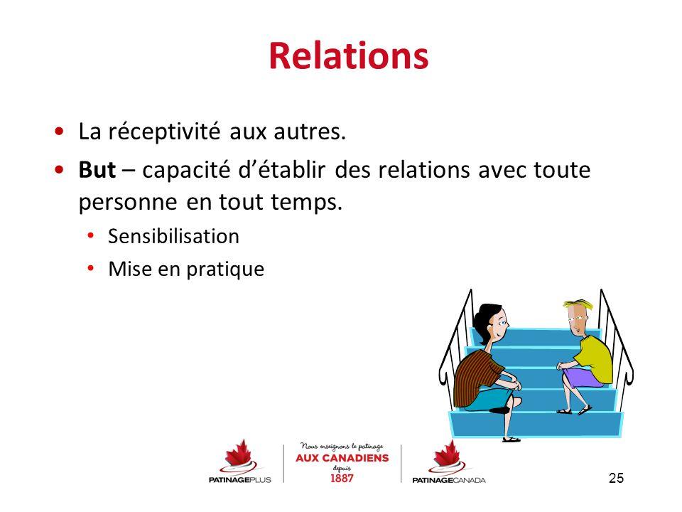 Relations La réceptivité aux autres. But – capacité d'établir des relations avec toute personne en tout temps. Sensibilisation Mise en pratique 25