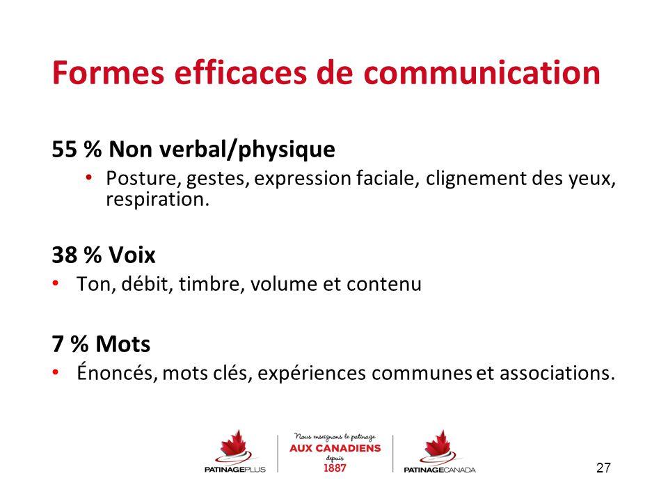 Formes efficaces de communication 55 % Non verbal/physique Posture, gestes, expression faciale, clignement des yeux, respiration. 38 % Voix Ton, débit