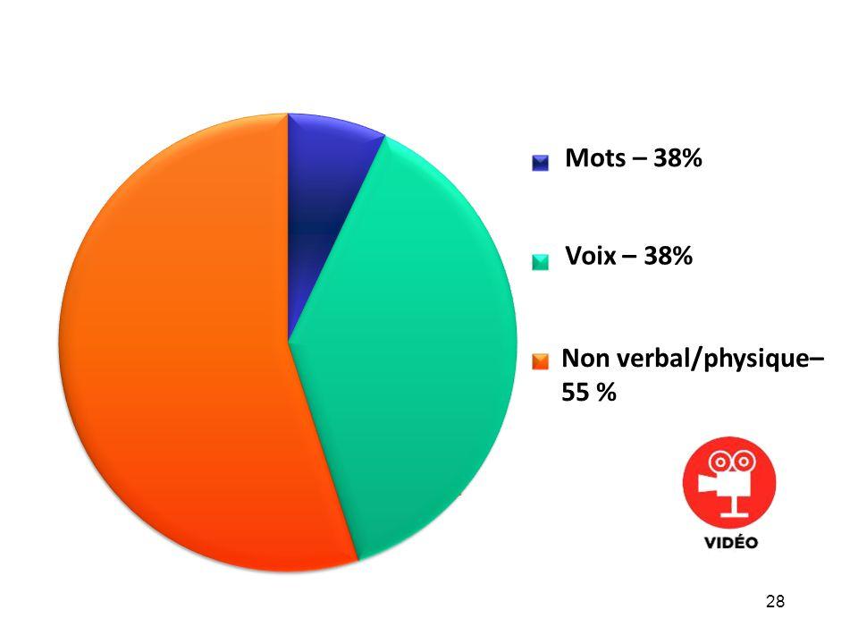28 Mots – 38% Voix – 38% Non verbal/physique– 55 %