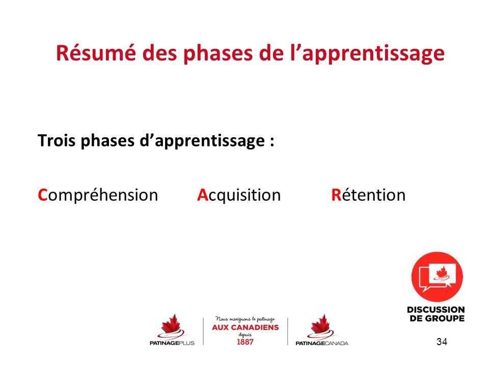 Trois phases d'apprentissage : Compréhension Acquisition Rétention Résumé des phases de l'apprentissage 34
