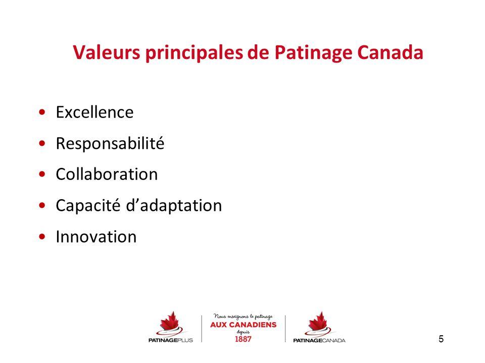 Valeurs principales de Patinage Canada Excellence Responsabilité Collaboration Capacité d'adaptation Innovation 5